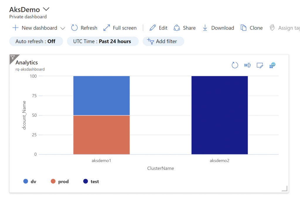 AIG Demo v/  Private dashboard  New dashboard v  Auto refresh : Off  Analytics  rq-aksdashboard  CD Refresh Full screen  UTC Time : Past 24 hours  aksdemol  test  62 Edit Share  Add filter  ClusterName  Download  aksdem02  Clone  e Assign  z  o  100  75  50  25  dv  prod
